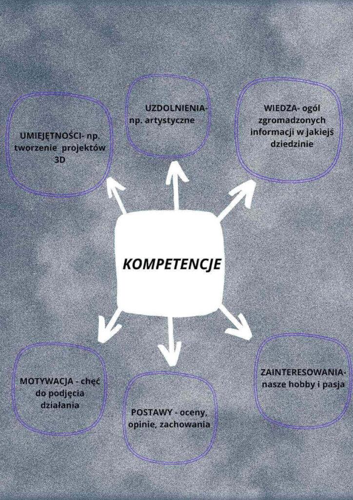 kompetencje
